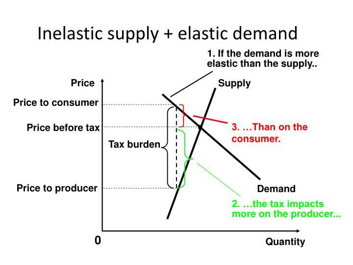Inelastic supply + elastic demand
