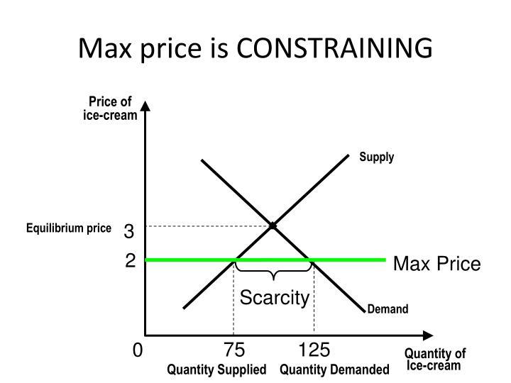 Max price is CONSTRAINING