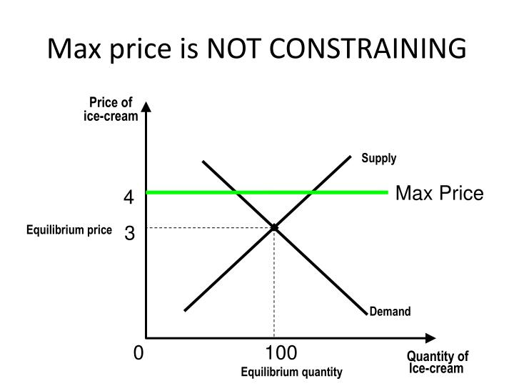 Max price is NOT CONSTRAINING