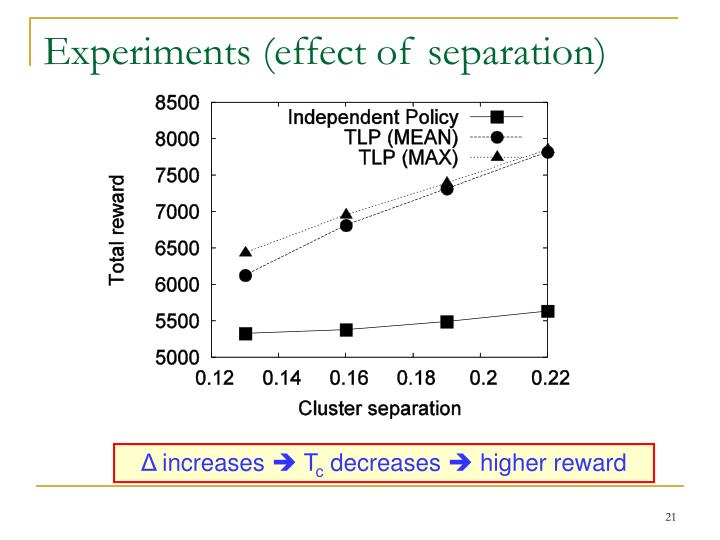 Experiments (effect of separation)