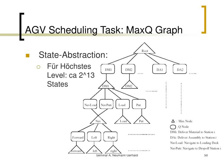 AGV Scheduling Task: MaxQ Graph
