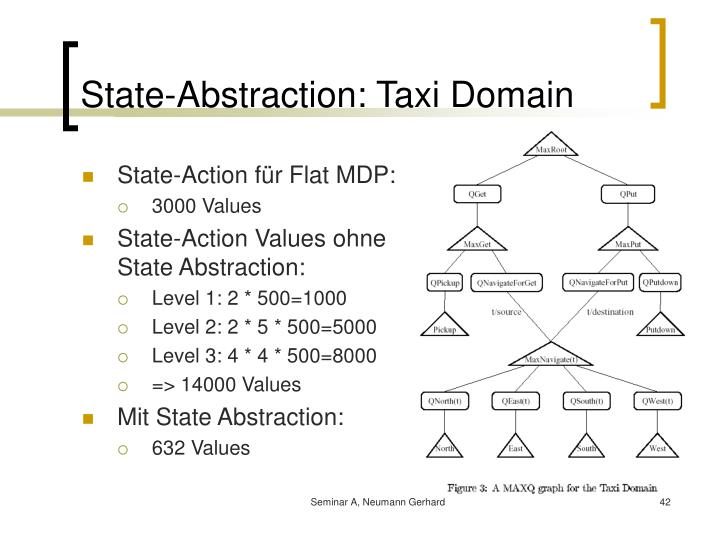 State-Abstraction: Taxi Domain