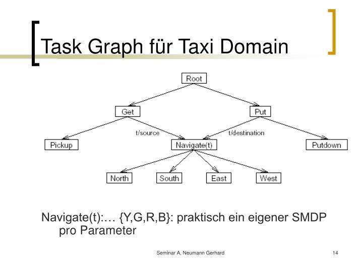 Task Graph für Taxi Domain