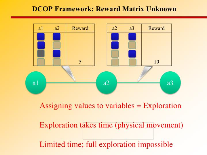 DCOP Framework: Reward Matrix Unknown