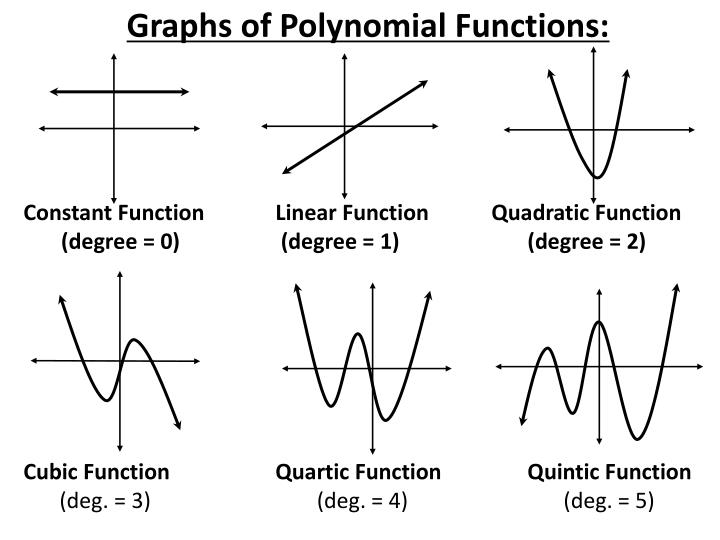 Graphs of Polynomial Functions: