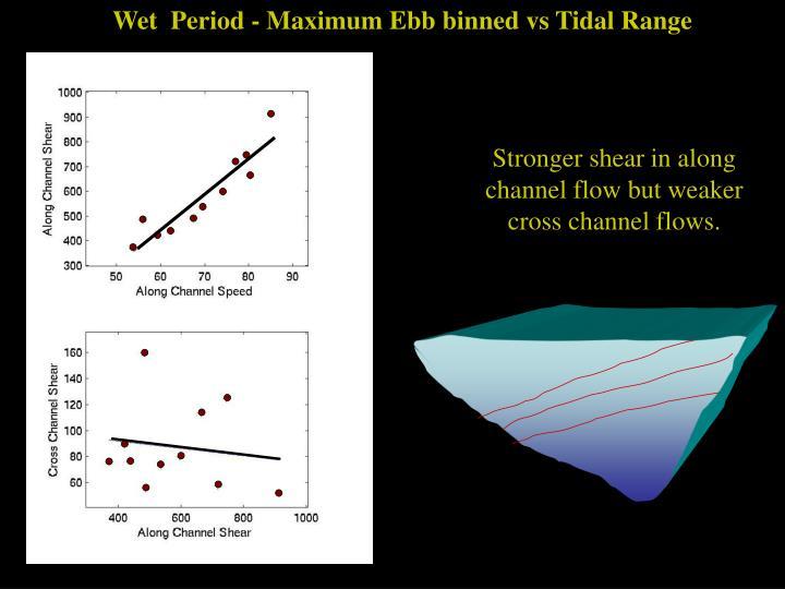 Wet  Period - Maximum Ebb binned vs Tidal Range