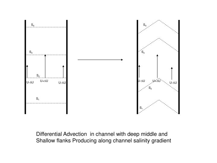 Examples of secondary flows and lateral variability