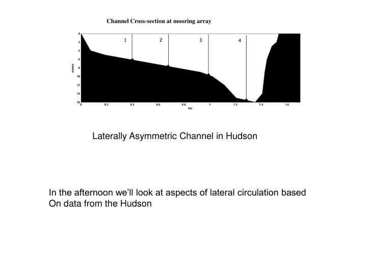 Channel Cross-section at mooring array