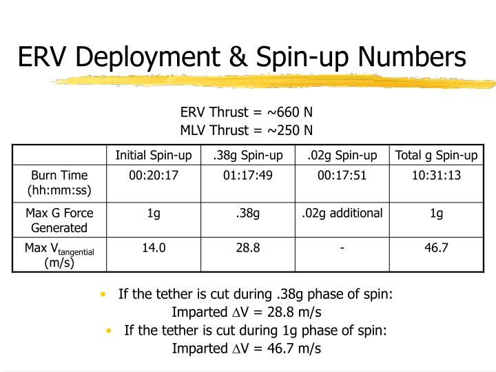 ERV Deployment & Spin-up Numbers