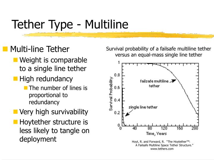 Tether type multiline