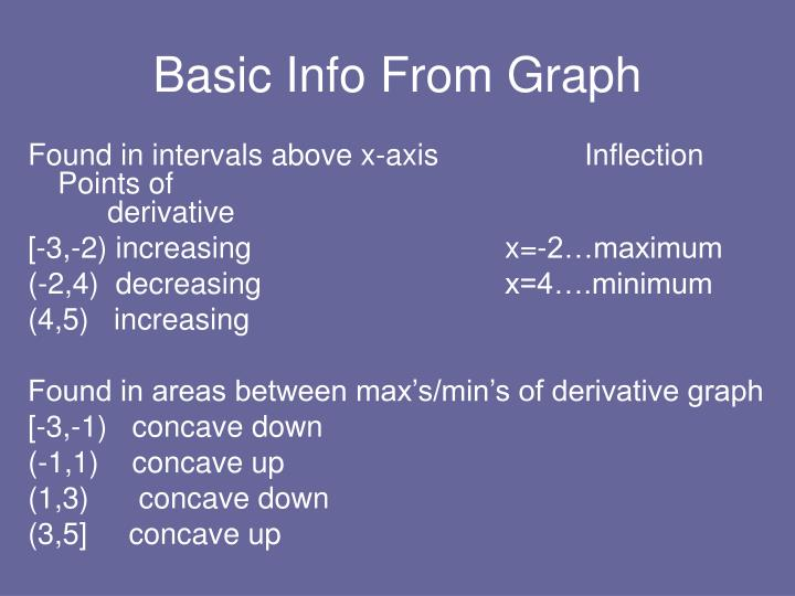 Basic Info From Graph