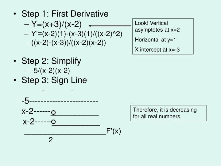 Look! Vertical asymptotes at x=