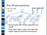 tree representation3