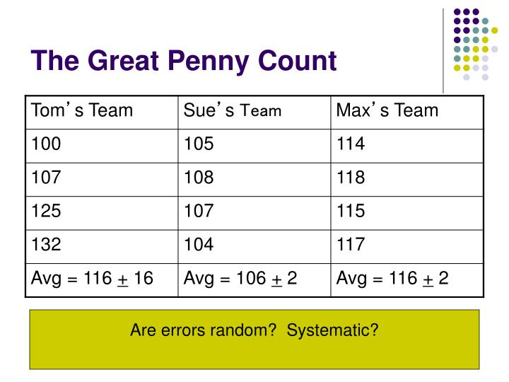 The Great Penny Count