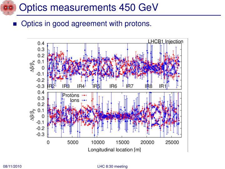 Optics measurements 450