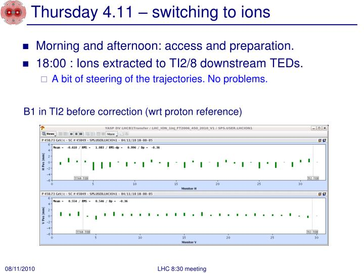 Thursday 4.11 – switching to ions