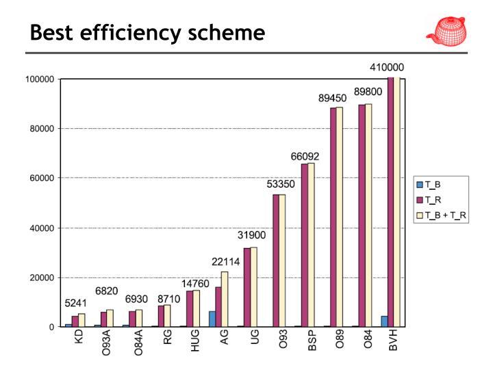 Best efficiency scheme
