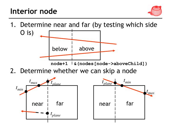 Interior node
