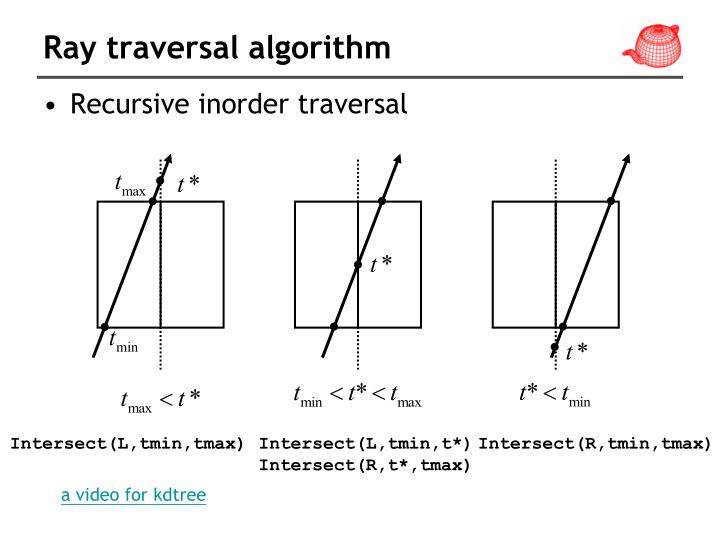 Ray traversal algorithm