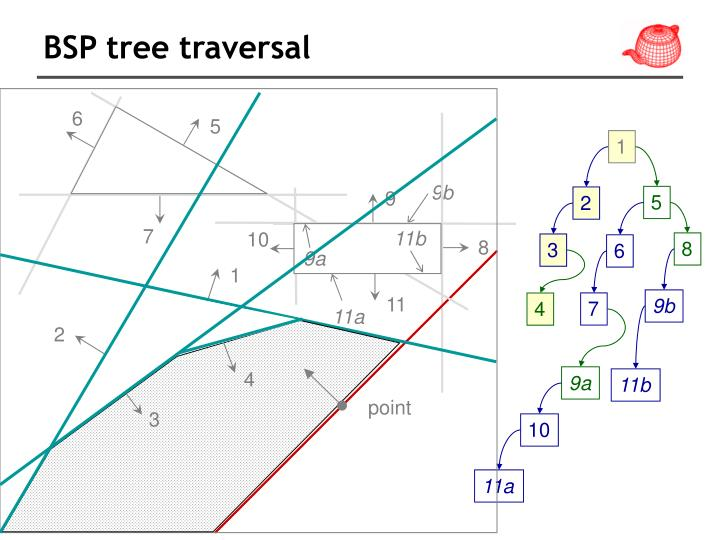 BSP tree traversal