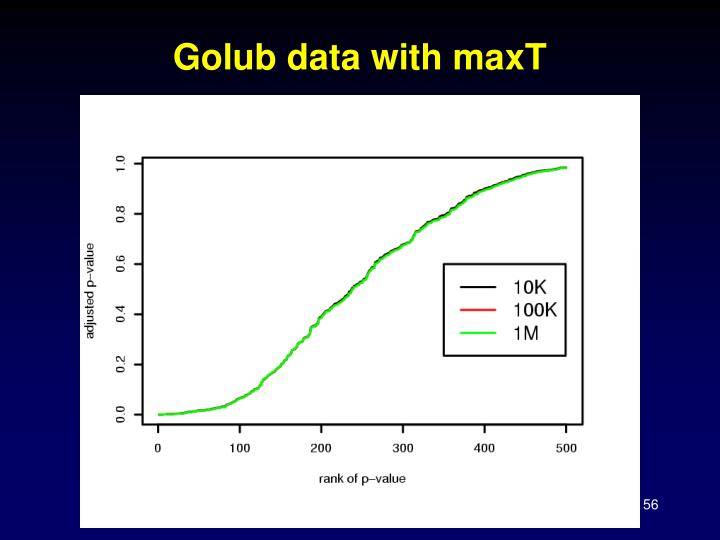 Golub data with maxT