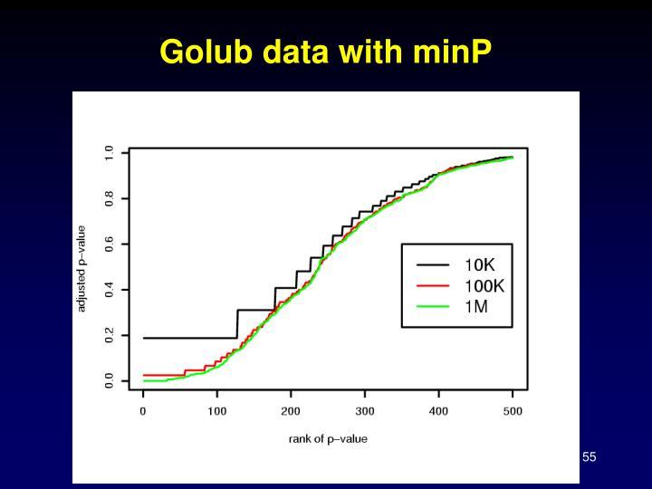 Golub data with minP