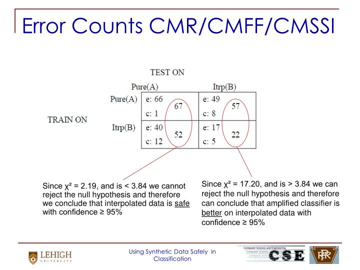 Error Counts CMR/CMFF/CMSSI