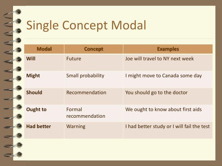 Single Concept Modal
