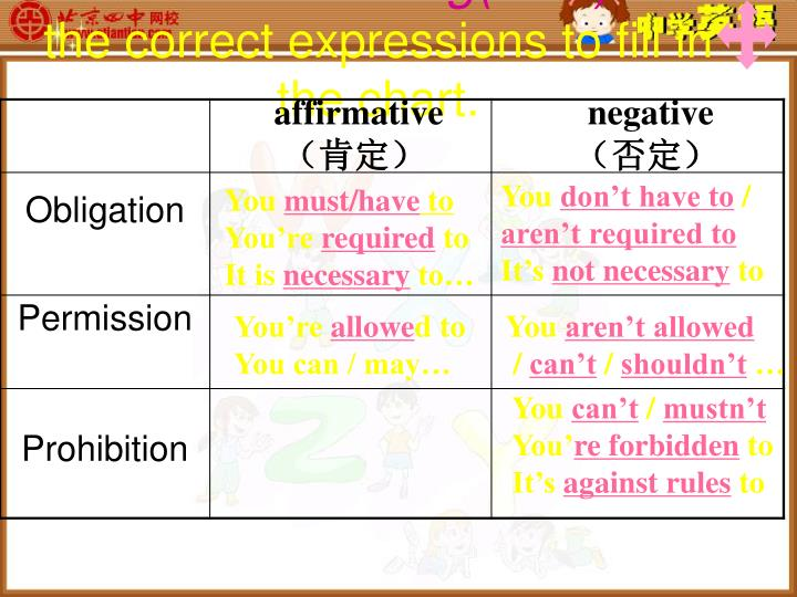 Function 2 filling 3ms use the correct expressions to fill in the chart