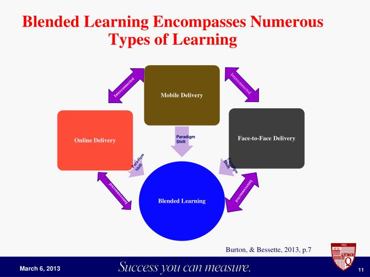 Blended Learning Encompasses Numerous
