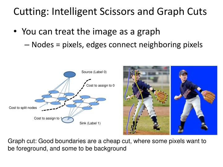 Cutting: Intelligent Scissors and Graph Cuts