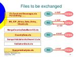 files to be exchanged