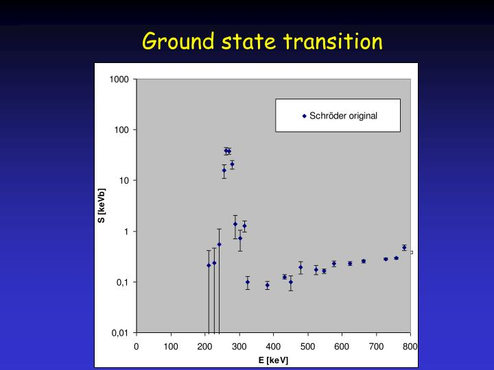 Ground state transition