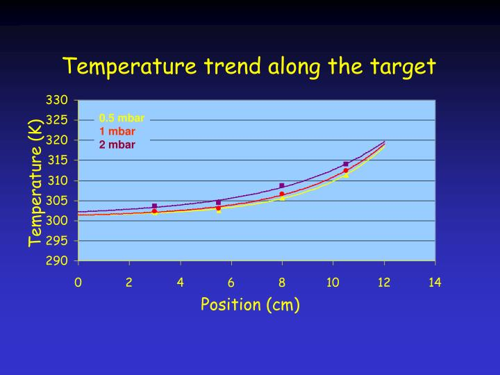 Temperature trend along the target
