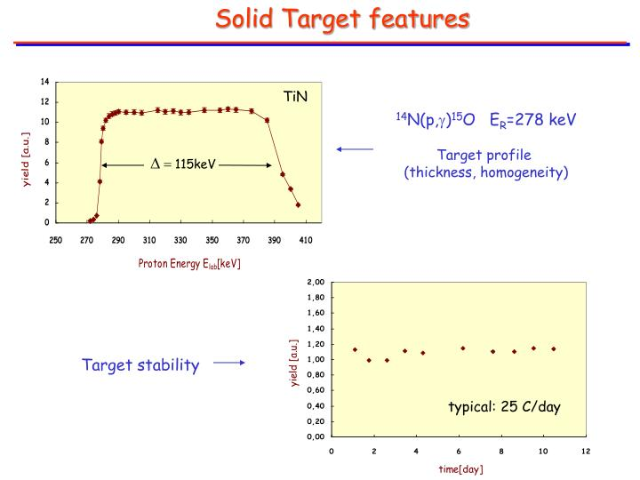 Solid Target features