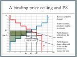 a binding price ceiling and ps