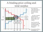 a binding price ceiling and total surplus