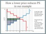 how a lower price reduces ps in our example
