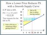 how a lower price reduces ps with a smooth supply curve
