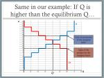 same in our example if q is higher than the equilibrium q