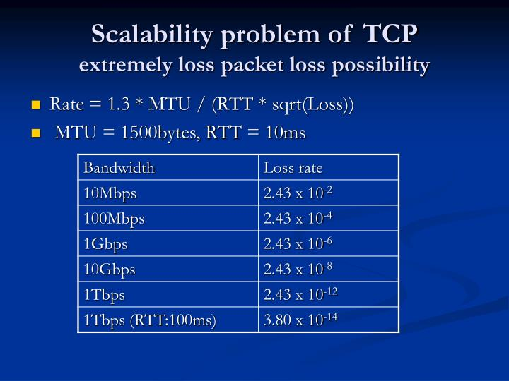 Scalability problem of tcp extremely loss packet loss possibility