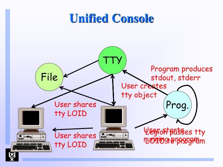 Unified Console