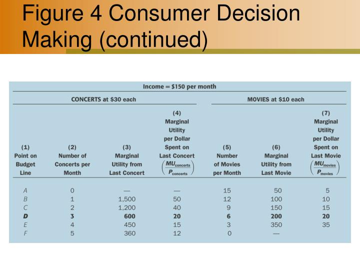 Figure 4 Consumer Decision Making (continued)