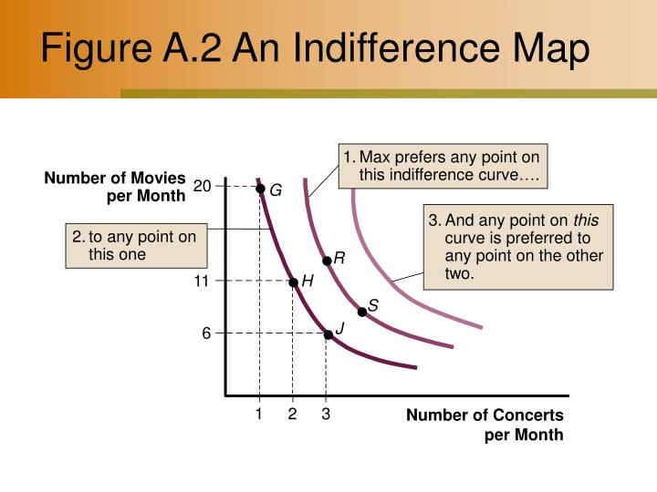 1.Max prefers any point on this indifference curve….