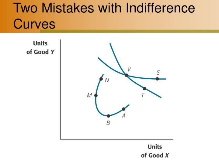 Two Mistakes with Indifference Curves