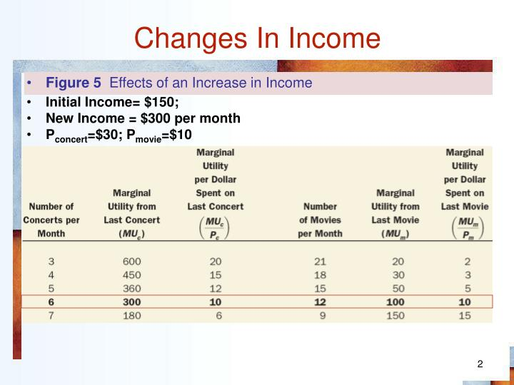 Changes in income1