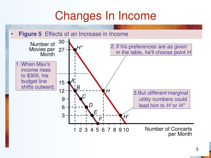 Changes in income2