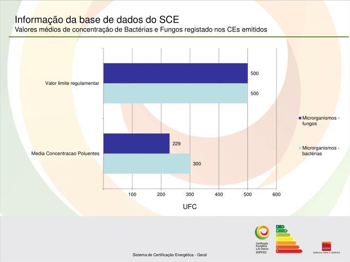 Informação da base de dados do SCE