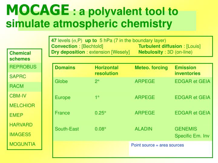 Mocage a polyvalent tool to simulate atmospheric chemistry1