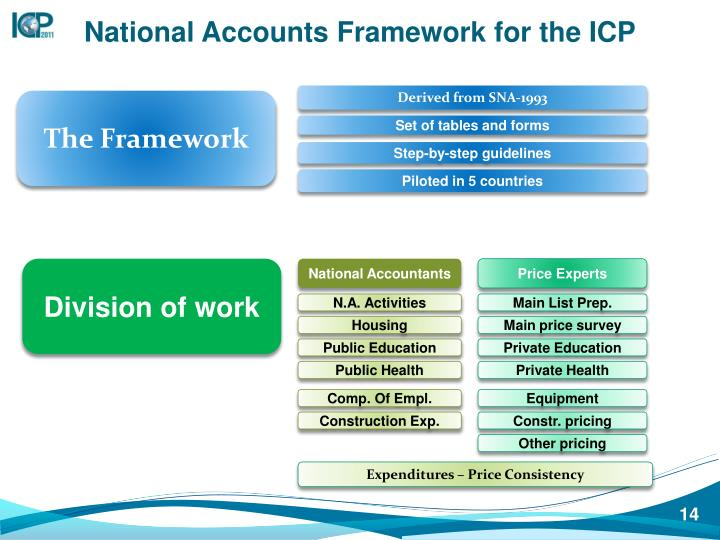 National Accounts Framework for the ICP